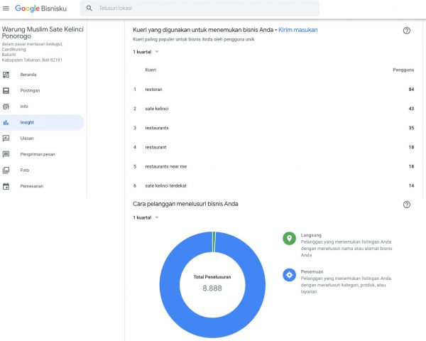 Statistik Insight Google Bisnisku