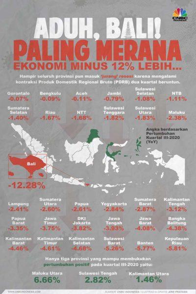 Infografis resesi Bali